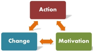 Action = Motivation = Change